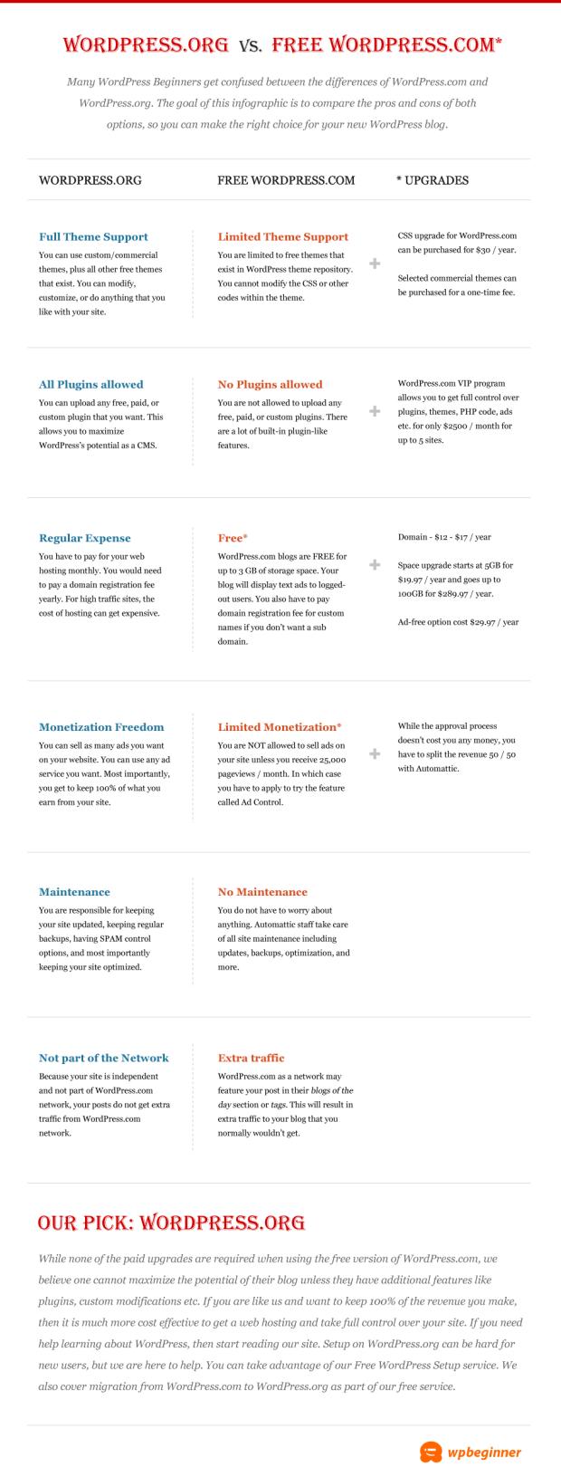 Self Hosted WordPress.org vs. Free WordPress.com [Infograph]