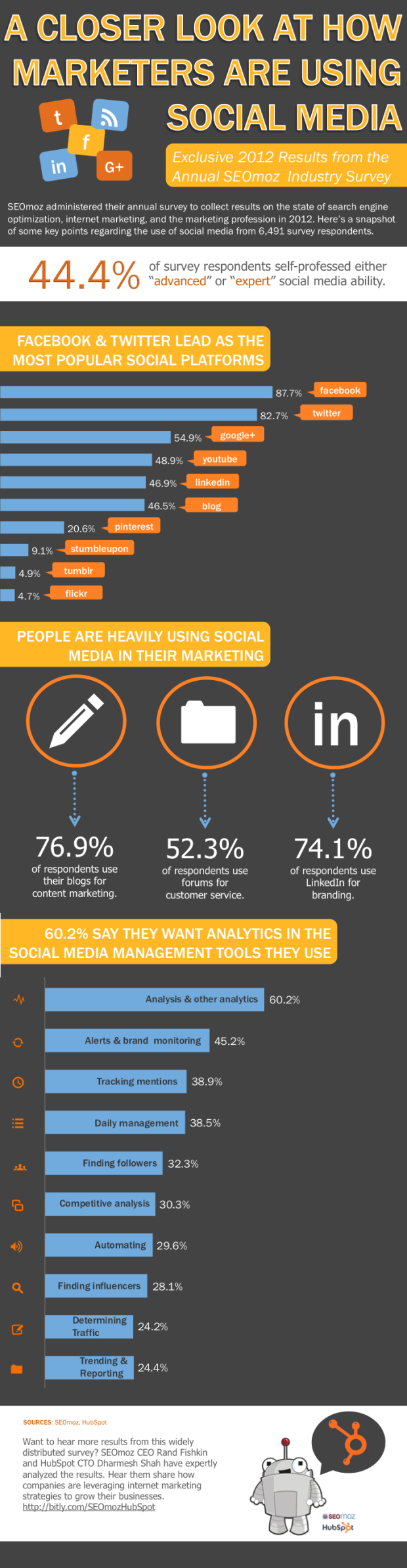 New Data Reveals How Marketers Use Social Media [INFOGRAPHIC]