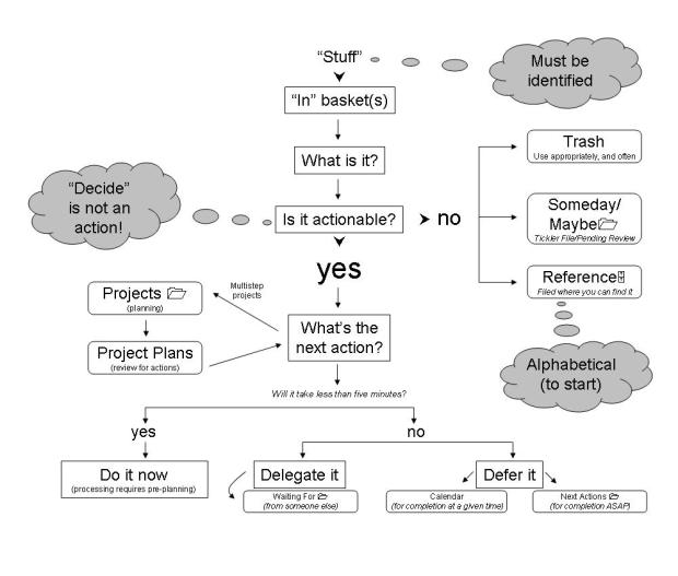 Getting Things Done Workflow Diagram E1evation Llc